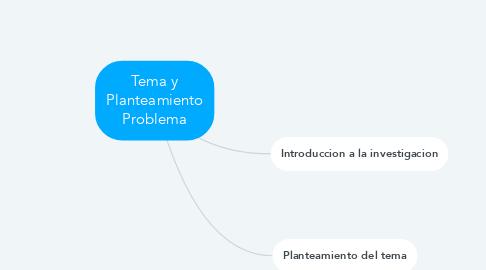 Mind Map: Tema y Planteamiento Problema