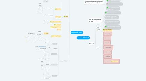 Mind Map: Retouren 01.04.2019