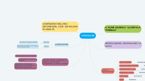 Mind Map: I DINOSAURI