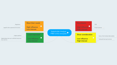 Mind Map: Stakeholder Analysis FREE online template