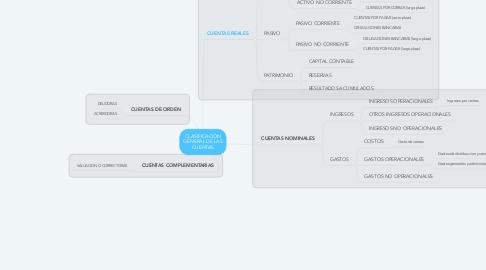 Mind Map: CLASIFICACIÓN GENERAL DE LAS CUENTAS