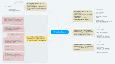 Mind Map: Detection Cancer