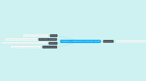 Mind Map: FUNCIONES DE LA ADMINISTRACIÓN DE LOS RECURSOS HUMANOS