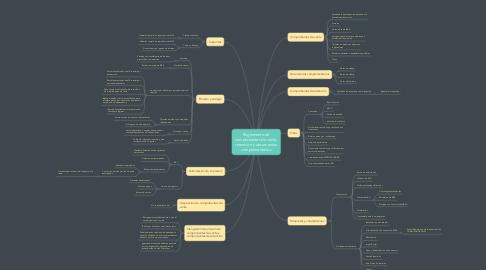 Mind Map: Reglamento de comprobantes de venta, retención y documentos complementarios