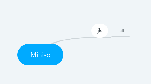 Mind Map: Miniso