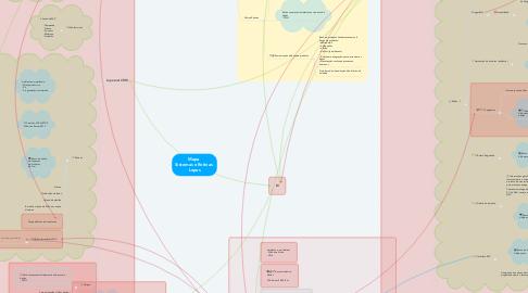 Mind Map: Mapa  Sistemas e Rotinas  Lopes