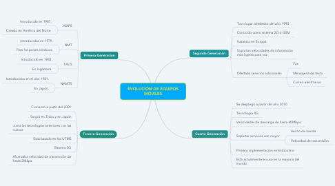 Mind Map: EVOLUCIÓN DE EQUIPOS MÓVILES