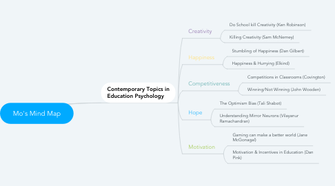 Mind Map: Mo's Mind Map