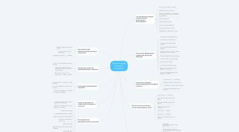 Mind Map: педагогические системы и технологии