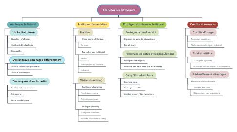 Mind Map: Habiter les littoraux