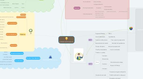 Mind Map: Los Sistemas de Producción.