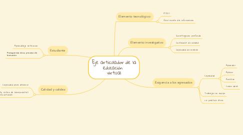 Mind Map: Eje articulador de la educación  virtual