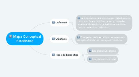 Mind Map: Mapa Conceptual Estadistica