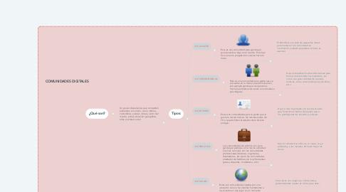 Mind Map: COMUNIDADES DIGITALES