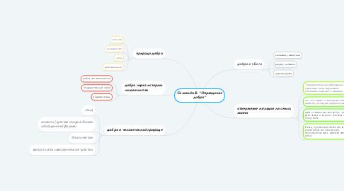 """Mind Map: Соловьёв В. """"Оправдание добра"""""""