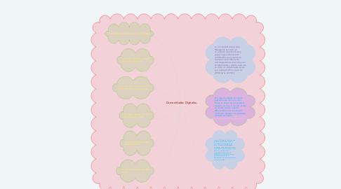 Mind Map: Comunidades Digitales.