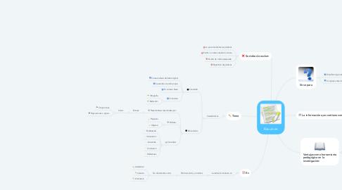 Mind Map: Resumen