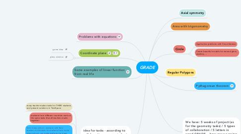 Mind Map: GRADE
