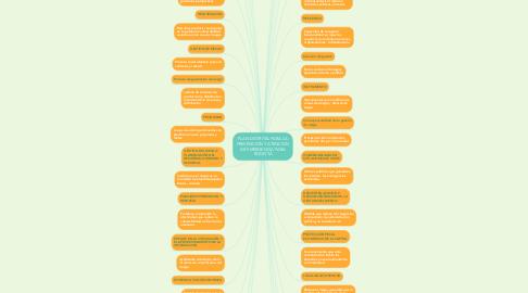 Mind Map: PLAN DISTRITAL PARA LA PREVENCION Y ATENCION DE EMERGENCIA PARA BOGOTA