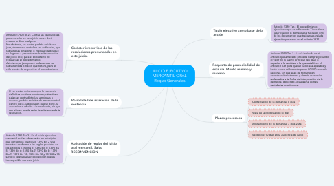 Mind Map: JUICIO EJECUTIVO MERCANTIL ORAL Reglas Generales