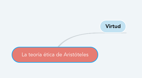 Mind Map: La teoría ética de Aristóteles