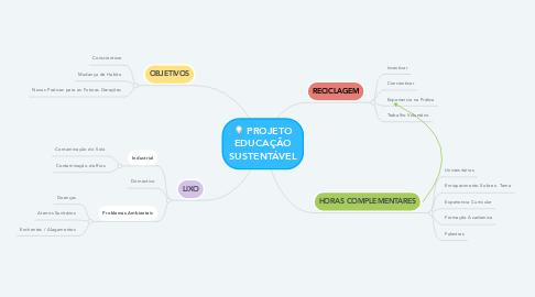 Mind Map: PROJETO EDUCAÇÃO SUSTENTÁVEL