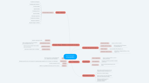 Mind Map: Quimioterapia  antineoplásica