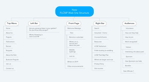 Mind Map: New FLCNP Web Site Structure