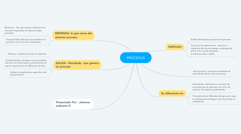 Mind Map: PROCESOS