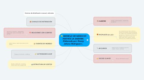 Mind Map: MODELO DE NEGOCIO HUEVOS LA SABANA- Elaborado por: Nancy Johana Rodríguez L.
