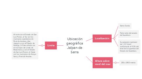 Mind Map: Ubicación geográfica Jalpan de Serra