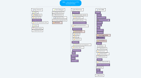 Mind Map: NBA - new structure v2 TH SUGGESTIONS