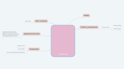 Mind Map: Campeones