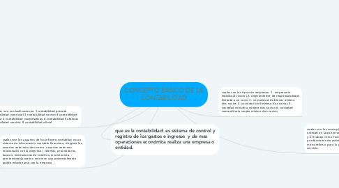 Mind Map: CONCEPTO BASICO DE LA CONTABILIDAD