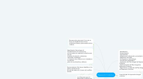 Mind Map: Reparación Colectiva.