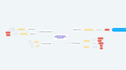 Mind Map: El OBSERVADOR DEL MUNDO Y EL MUNDO DEL OBSERVADOR
