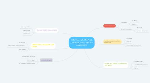 Mind Map: PROYECTOS PARA EL CUIDADO DEL MEDIO AMBIENTE