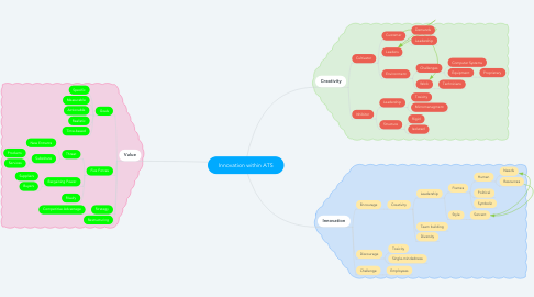 Mind Map: Innovation within ATS