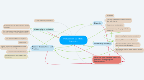 Mind Map: Inclusion in Manitoba Education