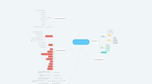 Mind Map: Uso Industrial de Plantas Aromaticas y Medicinales