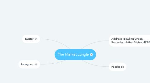 Mind Map: The Market Jungle