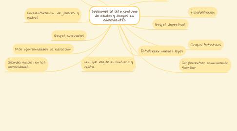 Mind Map: Soluciones al alto consumo de alcohol y drogas en adolescentes