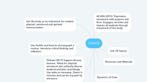 Mind Map: DANCE