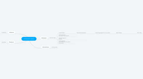 Mind Map: methodisch werken