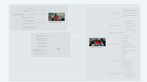 Mind Map: Инновационные модели обучения в ИОС