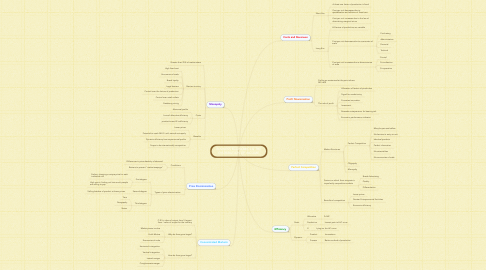 Mind Map: BUSINESS ECONOMICS & THE DISTRIBUTION OF INCOME