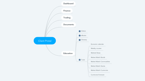 Mind Map: Client Protal