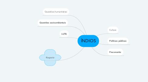 Mind Map: ÍNDIOS