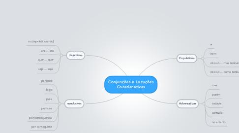 Mind Map: Conjunções e LocuçõesCoordenativas