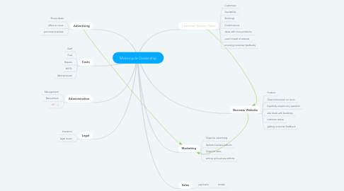 Mind Map: Motorcycle Dealership